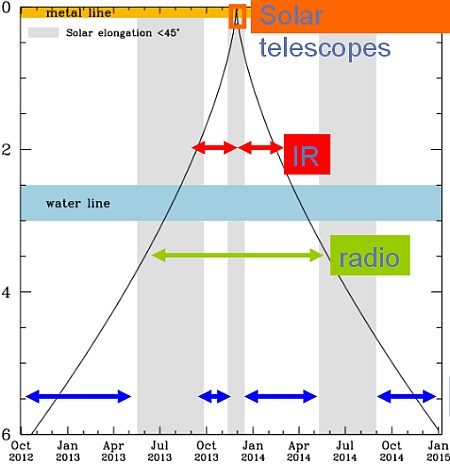 ison-graph