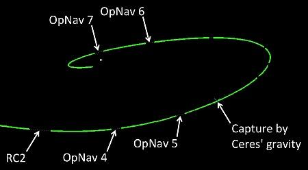 ceres-grafik