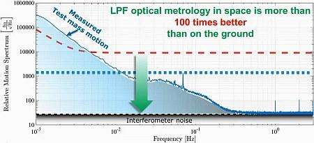 lpf-plot
